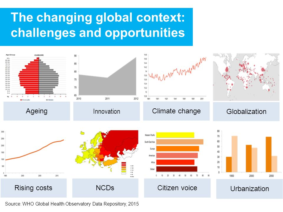 Climate change Ageing NCDs Innovation Globalization Urbanization Citizen voice The changing global context: challenges and opportunities Rising costs Source: WHO Global Health Observatory Data Repository, 2015