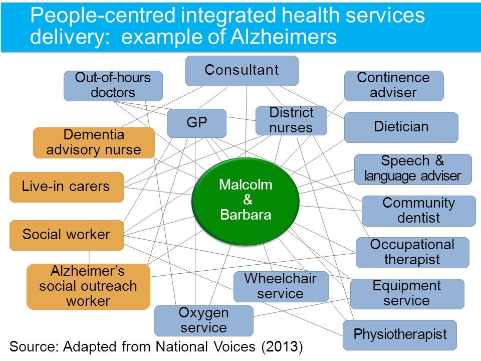People-centred integrated health services delivery: example of Alzheimers Source: Adapted from National Voices (2013) Coordinated Preventive Goal oriented Evidence- informed Empowering Respectful Co-produced Endowed with rights and responsibilities Equitable Continuous Shared accountability Comprehensive Ethical Led by whole- systems thinking Sustainable Collaborative Holistic Alzheimer's social outreach worker Dementia advisory nurse Continence adviser Consultant Out-of-hours doctors Dietician Community dentist Physiotherapist Speech & language adviser District nurses Occupational therapist Equipment service Wheelchair service Social worker GP Live-in carers Oxygen service Person- centred Integrated services delivery Malcolm & Barbara