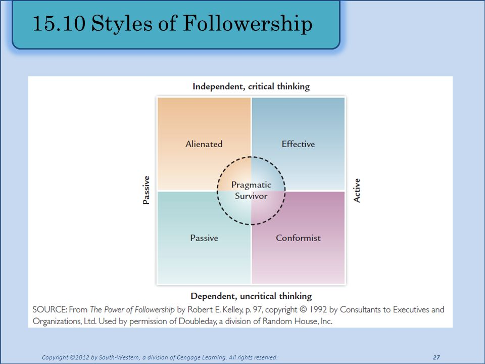 chapter leadership the nature of leadership many styles of 15 10 styles of followership copyright acirccopy2012 by south western a division of cengage