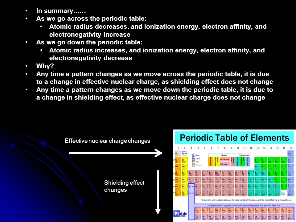 There are 6 patterns or trends we discuss when looking at the as we go across the periodic table atomic radius decreases urtaz Images