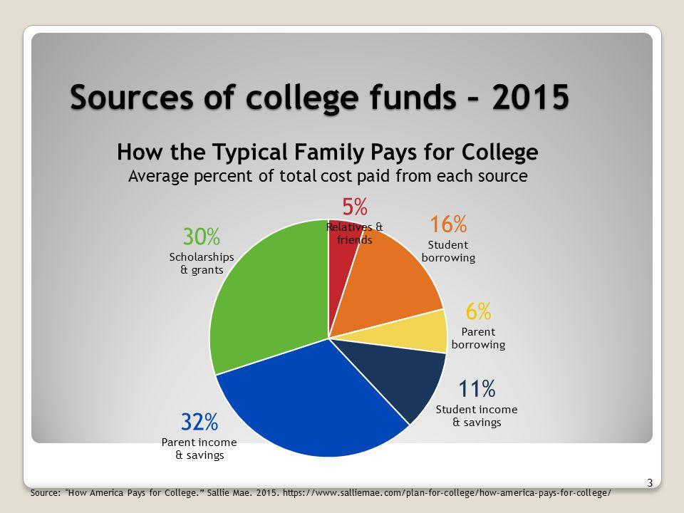 Community college grants?