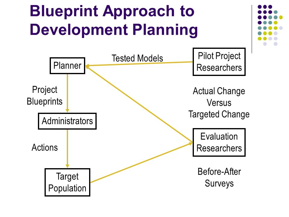 Foreign aid the process of policy and implementation ppt download 5 blueprint approach to development planning pilot project researchers before after surveys planner administrators target population evaluation researchers malvernweather Images