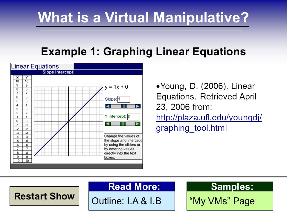 What is a Virtual Manipulative. Example 1: Graphing Linear Equations  Young, D.