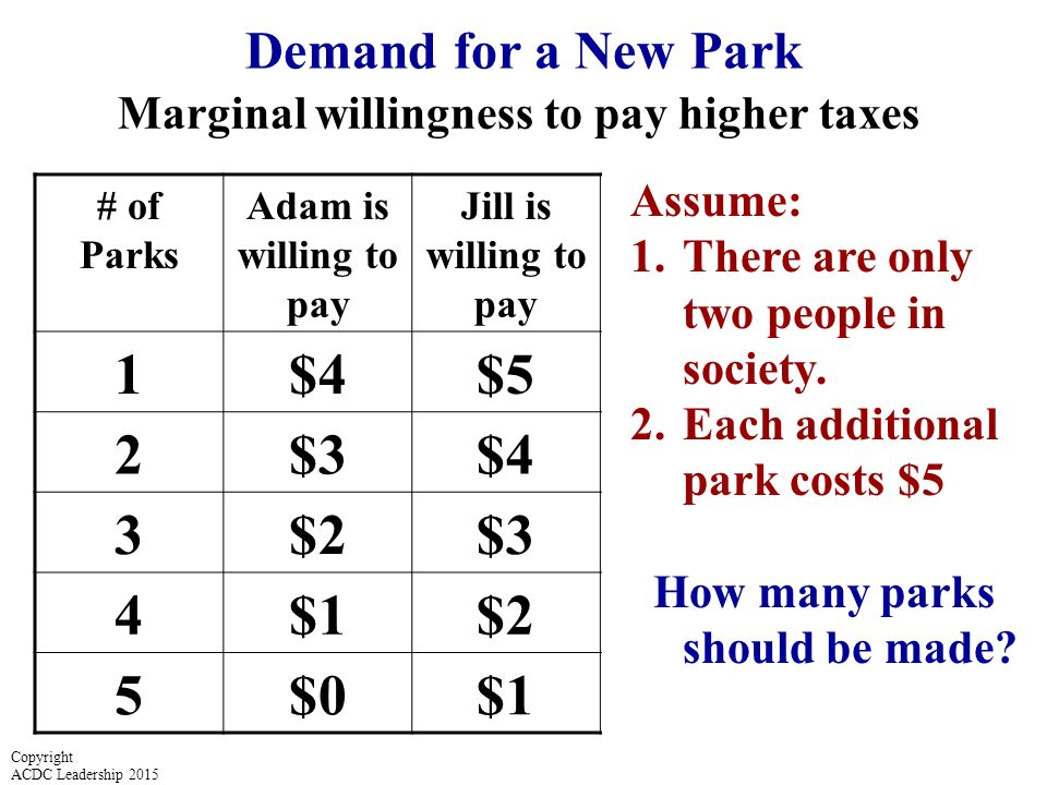 Demand for a New Park Marginal willingness to pay higher taxes # of Parks Adam is willing to pay Jill is willing to pay Society's Demand for Parks Marginal Cost 1$4$5$9$5 2$3$4$7$5 3$2$3$5 4$1$2$3$5 5$0$1 $5 Assume: 1.There are only two people in society.