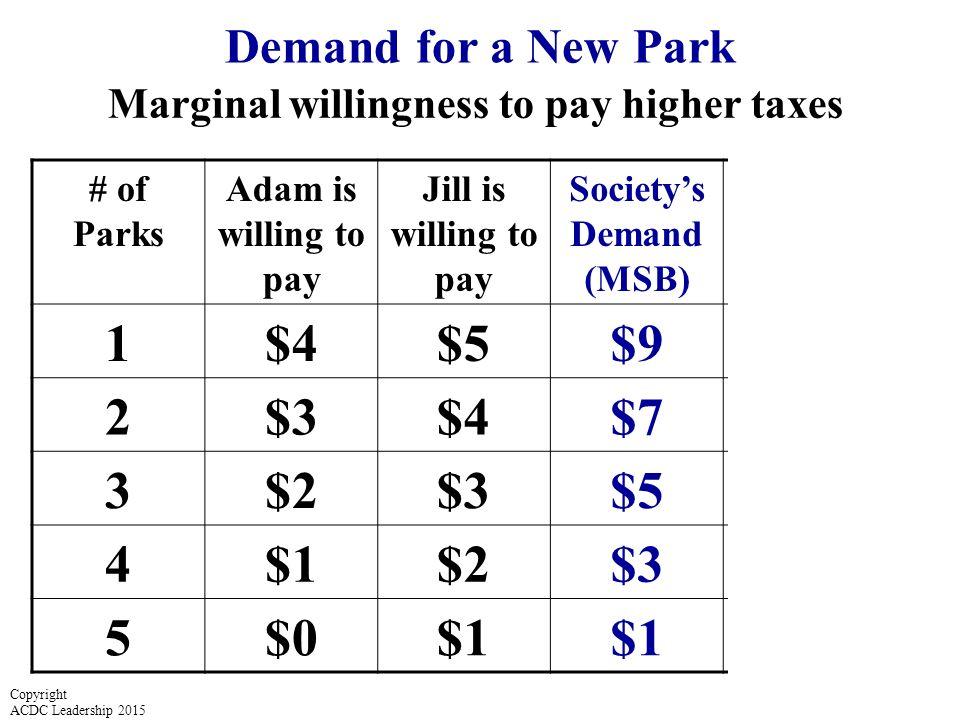 # of Parks Adam is willing to pay Jill is willing to pay Society's Demand (MSB) Marginal Cost per Park 1$4$5$9$5 2$3$4$7$5 3$2$3$5 4$1$2$3$5 5$0$1 $5 Demand for a New Park Marginal willingness to pay higher taxes Copyright ACDC Leadership 2015