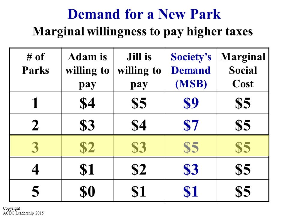 # of Parks Adam is willing to pay Jill is willing to pay Society's Demand (MSB) Marginal Social Cost 1$4$5$9$5 2$3$4$7$5 3$2$3$5 4$1$2$3$5 5$0$1 $5 Demand for a New Park Marginal willingness to pay higher taxes Copyright ACDC Leadership 2015