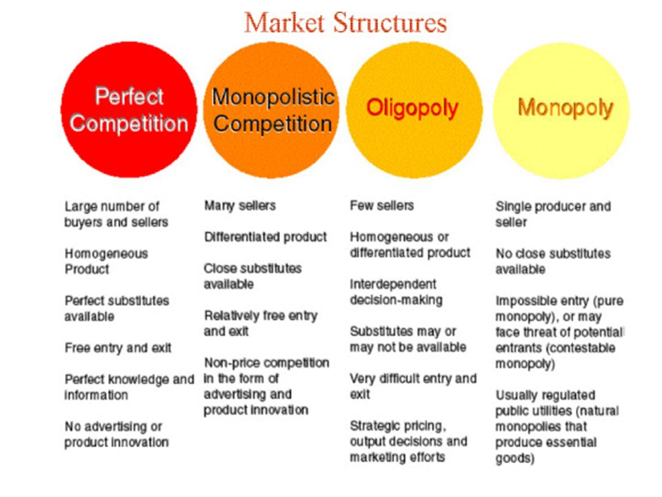 essays on market structures Open document below is an essay on economics ee (market structure) from anti essays, your source for research papers, essays, and term paper examples.