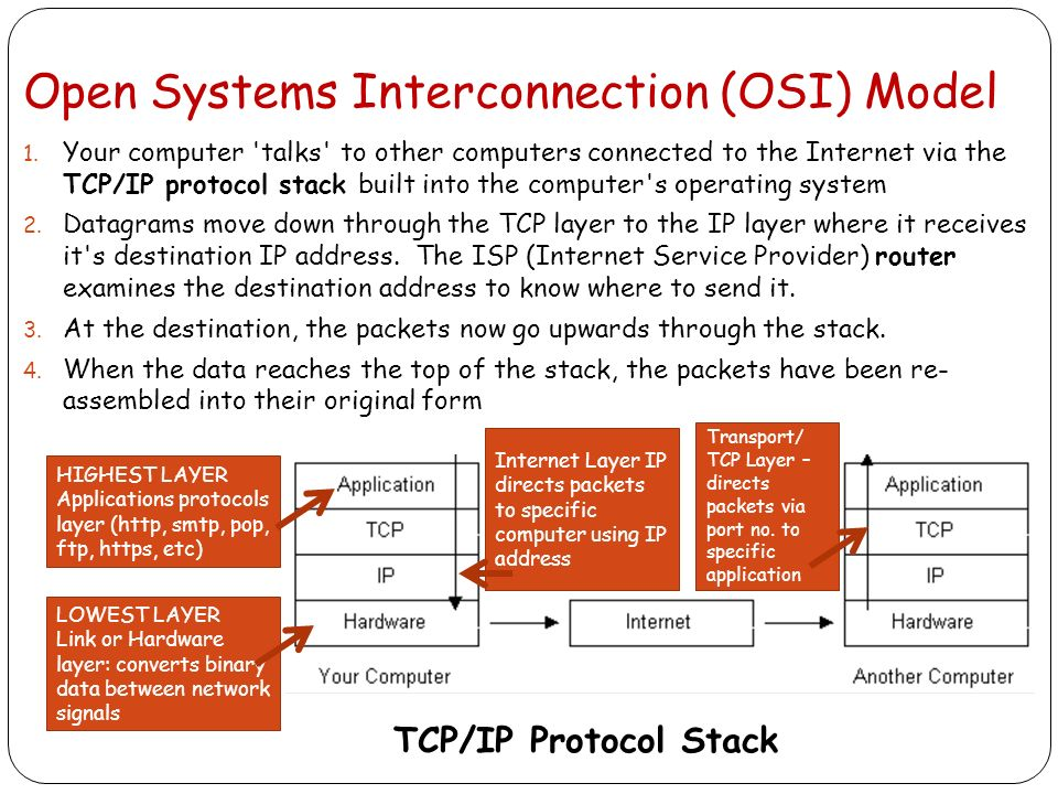 origin of osi model The osi model vs the tcp/ip model the open system interconnection model (osi) these packets origin and destination is determined by the ip address of your.