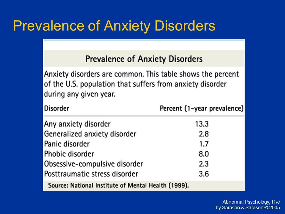 psychology anxiety disorders Get the facts on common mental disorders, such as those related to anxiety, attention deficit, conduct, depression, schizophrenia, and trauma.