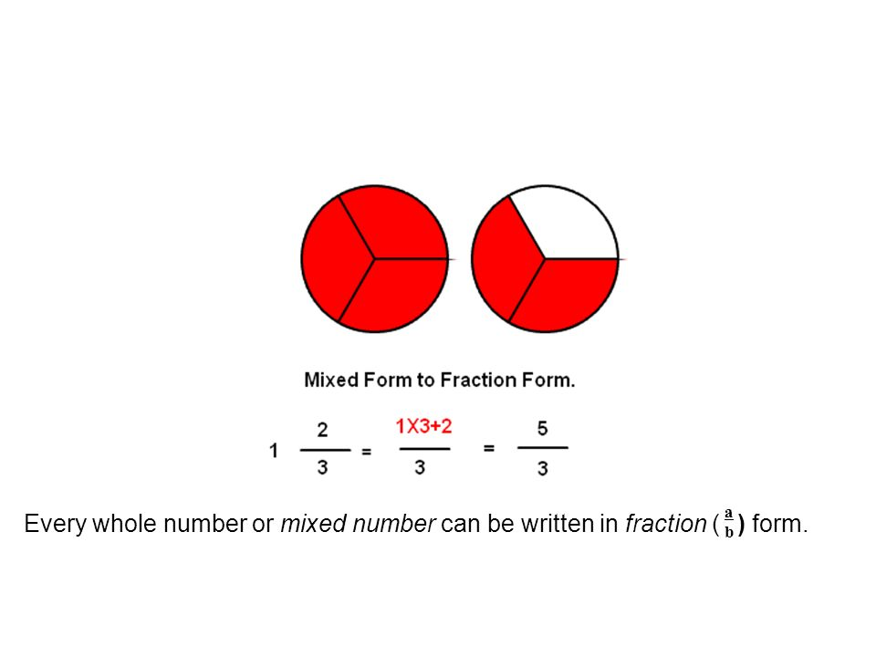 Introducing: fraction form mixed form Mixed Form To Fraction Form ...