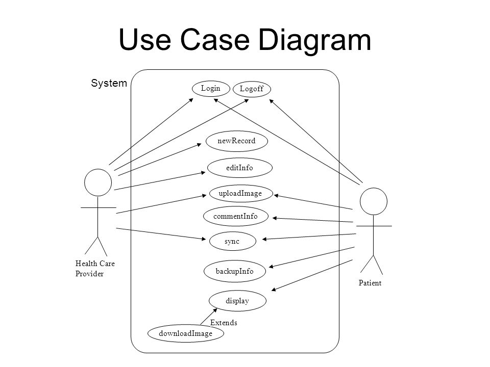 Project pmr droid group 6 presenters kurt seippel project manager 6 health care provider patient system use case diagram newrecord backupinfo sync downloadimage display extends login logoff editinfocommentinfo uploadimage ccuart Choice Image