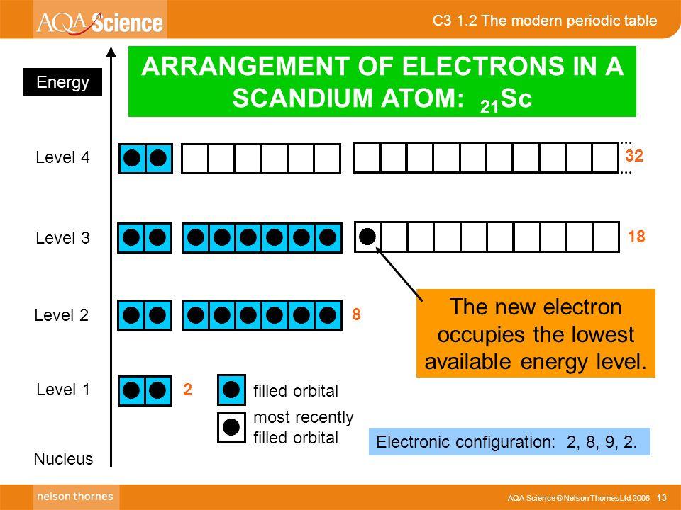 Aqa science nelson thornes ltd c3 12 the modern periodic table c3 12 the modern periodic table aqa science nelson thornes ltd 2006 13 energy level urtaz Images