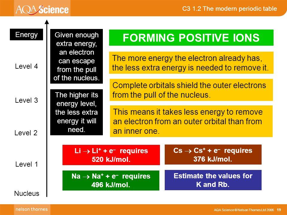 Aqa science nelson thornes ltd c3 12 the modern periodic table c3 12 the modern periodic table aqa science nelson thornes ltd 2006 19 energy level urtaz Images