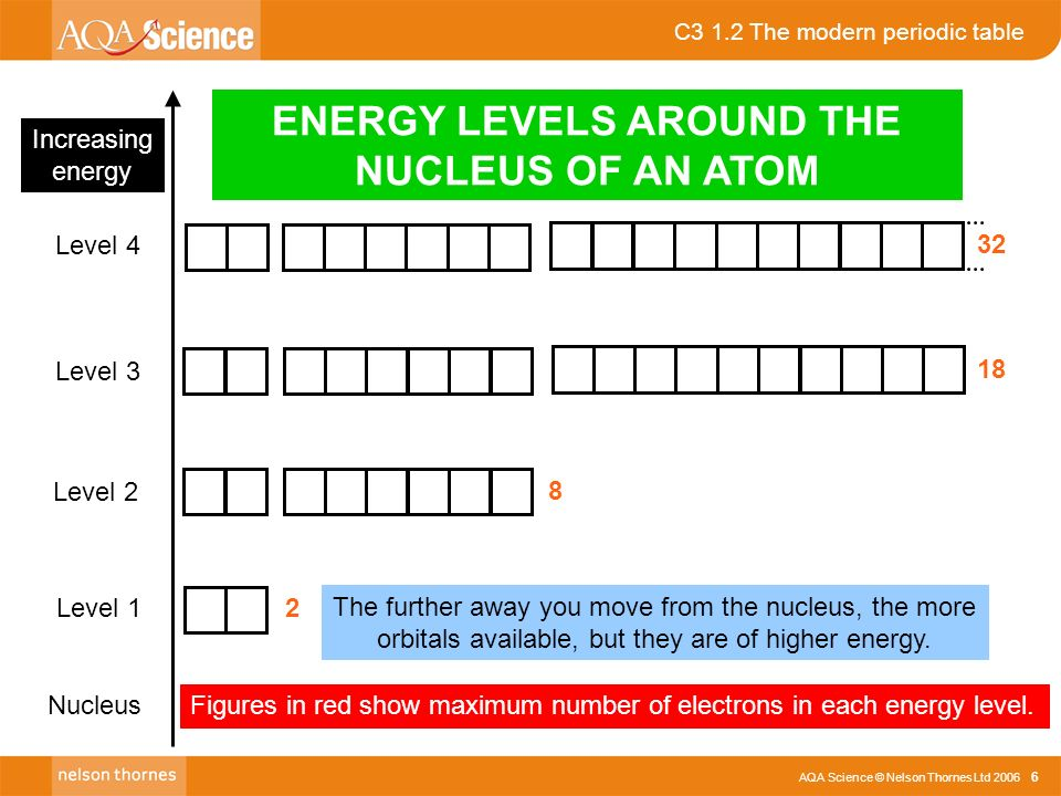 Aqa science nelson thornes ltd c3 12 the modern periodic table c3 12 the modern periodic table aqa science nelson thornes ltd 2006 6 increasing energy urtaz Image collections