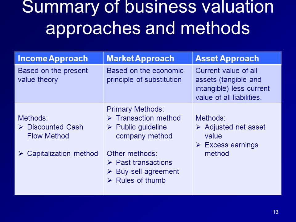Business Valuation  Selling Your Business Alina Niculita Cfa