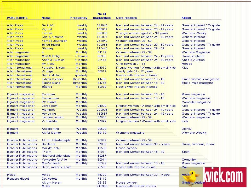 bonnier publications international as