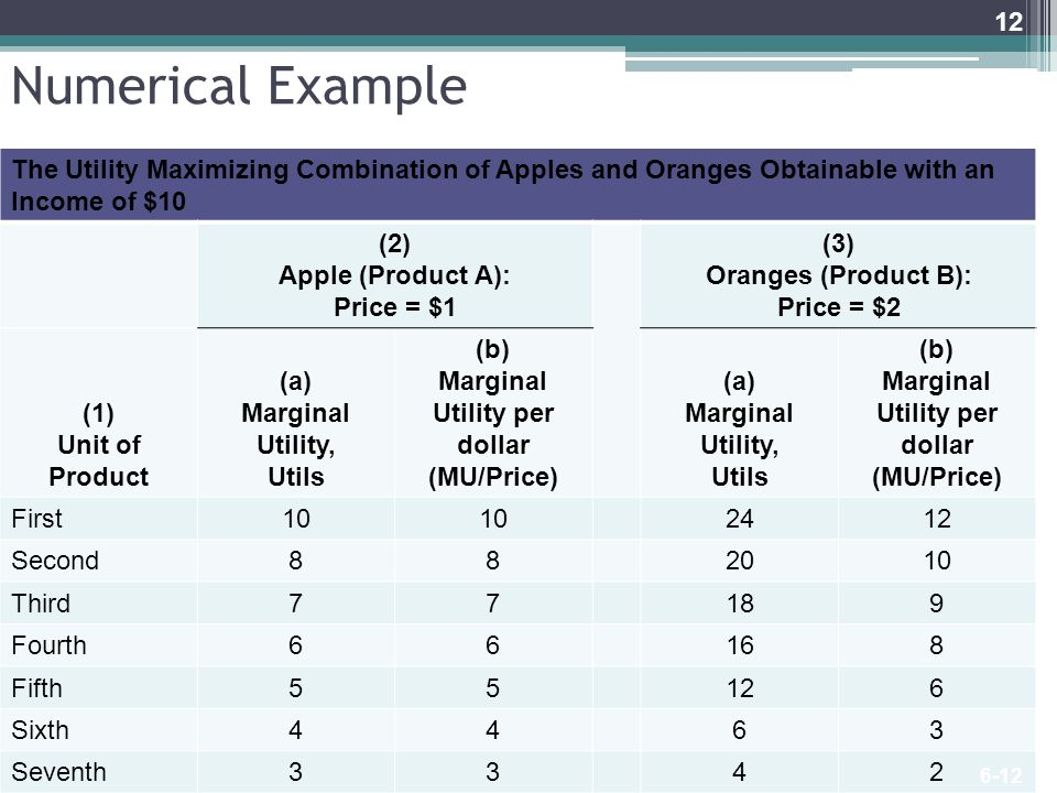 Numerical Example LO2 The Utility Maximizing Combination of Apples and Oranges Obtainable with an Income of $10 (2) Apple (Product A): Price = $1 (3)
