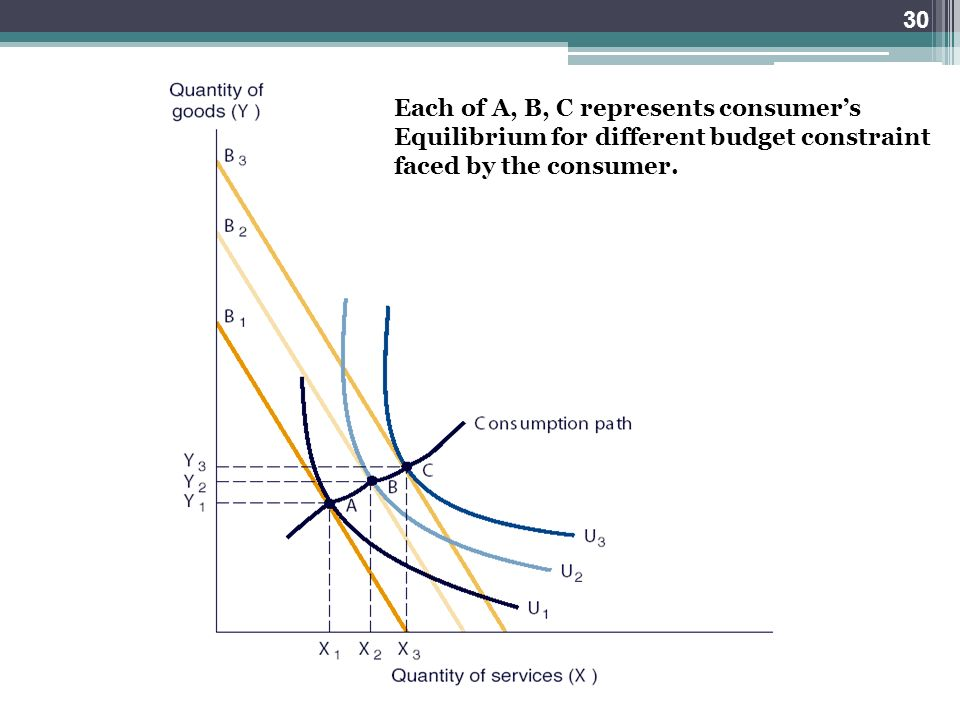 Each of A, B, C represents consumer's Equilibrium for different budget constraint faced by the consumer. 30