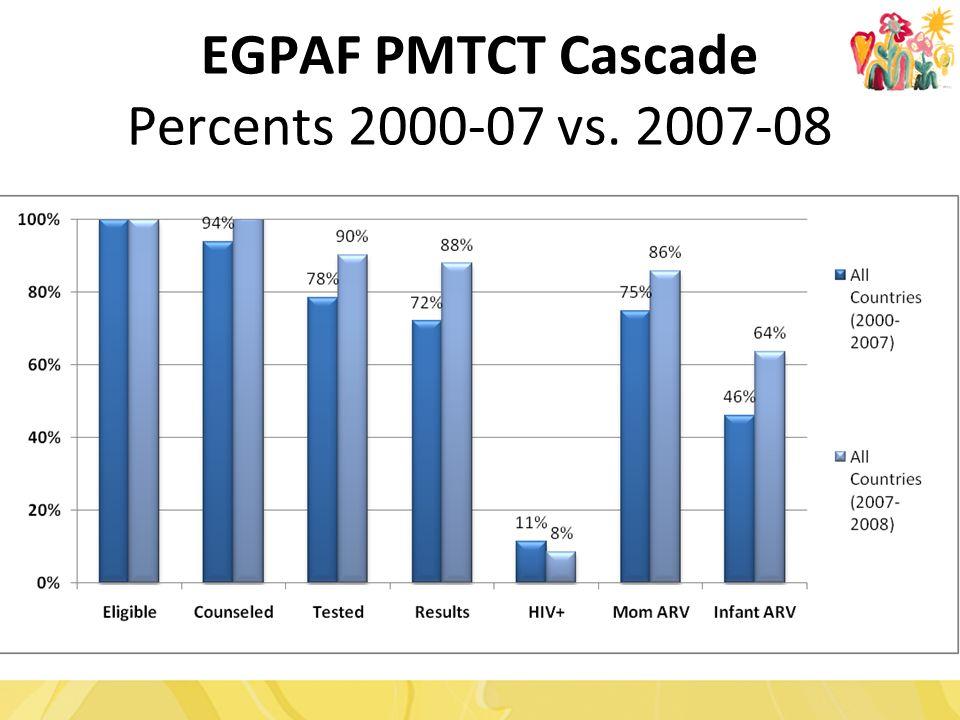EGPAF PMTCT Cascade Percents 2000-07 vs. 2007-08