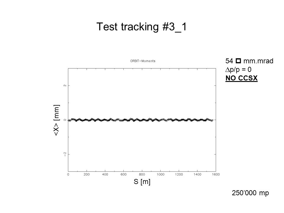 Test tracking #3_1 54  mm.mrad  p/p = 0 NO CCSX 250'000 mp S [m] [mm]