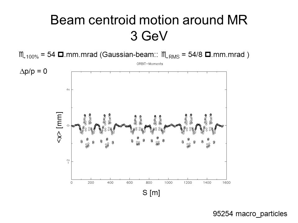 Beam centroid motion around MR 3 GeV  100% = 54 .mm.mrad (Gaussian-beam::  RMS = 54/8 .mm.mrad )  p/p = macro_particles S [m] [mm]