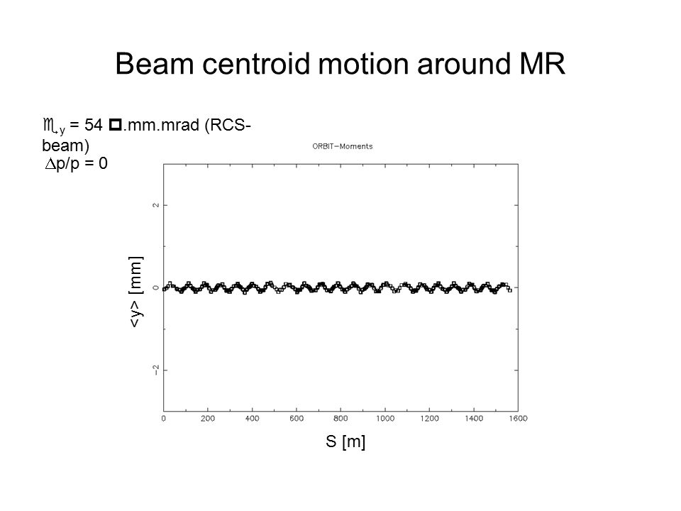 S [m] [mm] Beam centroid motion around MR  y = 54 .mm.mrad (RCS- beam)  p/p = 0