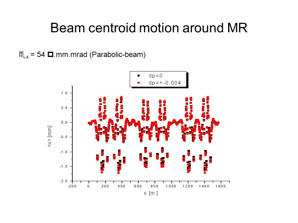 Beam centroid motion around MR  x = 54 .mm.mrad (Parabolic-beam)