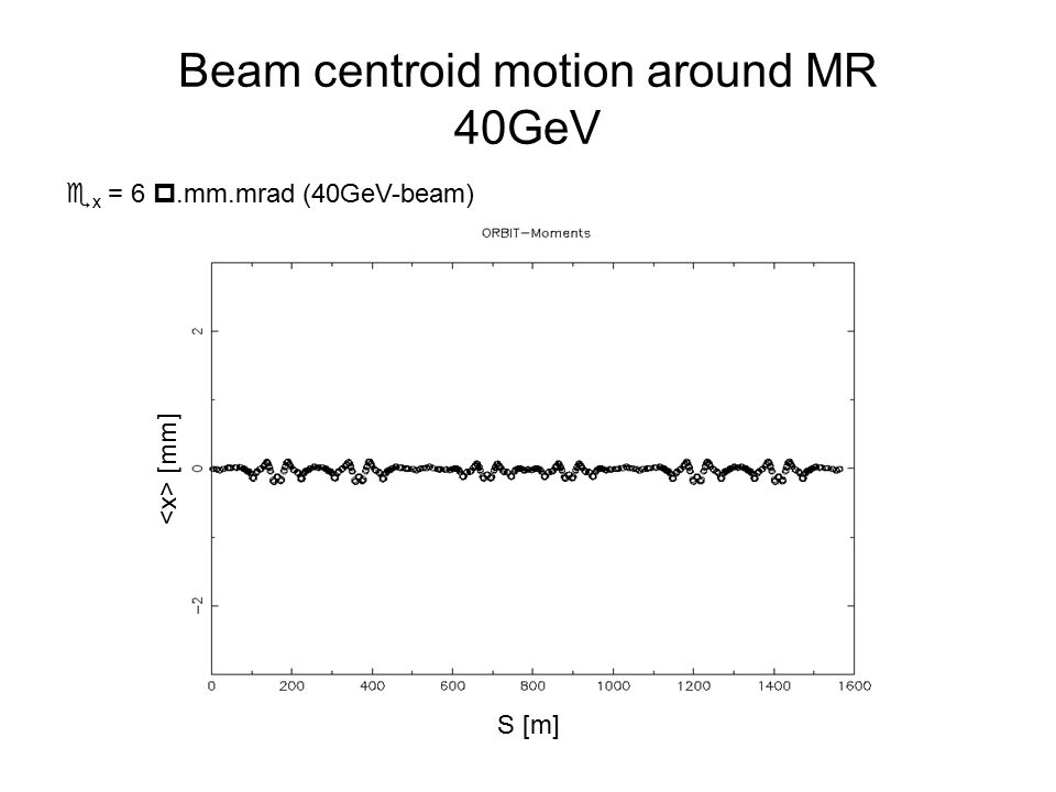 Beam centroid motion around MR 40GeV  x = 6 .mm.mrad (40GeV-beam) [mm] S [m]