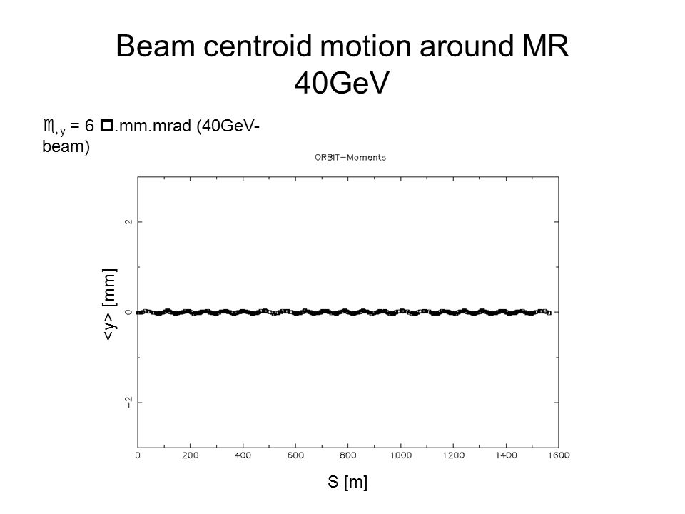 Beam centroid motion around MR 40GeV  y = 6 .mm.mrad (40GeV- beam) [mm] S [m]