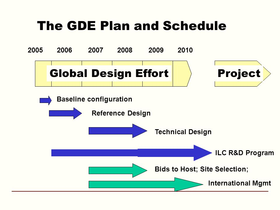 The GDE Plan and Schedule Global Design EffortProject Baseline configuration Reference Design ILC R&D Program Technical Design Bids to Host; Site Selection; International Mgmt