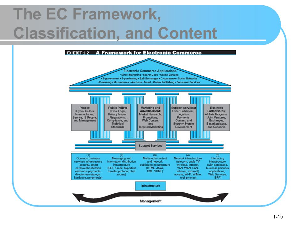 1-15 The EC Framework, Classification, and Content
