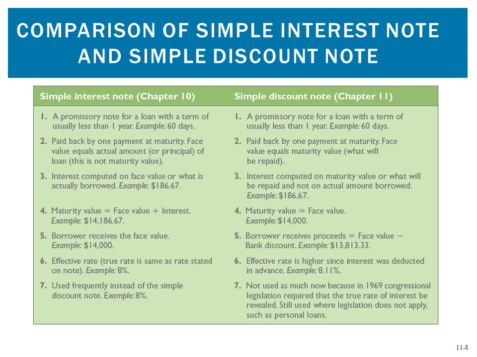 8 11 8 COMPARISON OF SIMPLE INTEREST NOTE AND SIMPLE DISCOUNT NOTE  Promissory Notes Examples