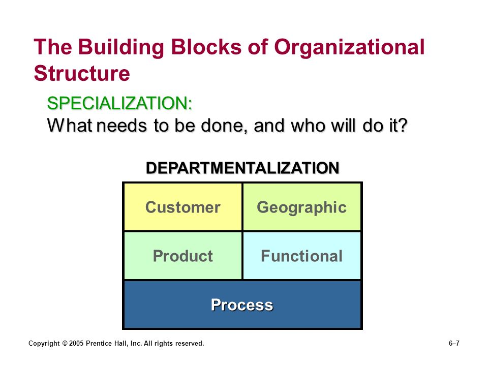 an analysis of the organizational changes which would start with specialization and departmentalizat There are six key elements of organizational structure, according to emaytrixcom they are work specialization, departmentalization, chain of command, span of control, centralization and decentralization and formalization the first element, work specialization, is when an organization's tasks are.