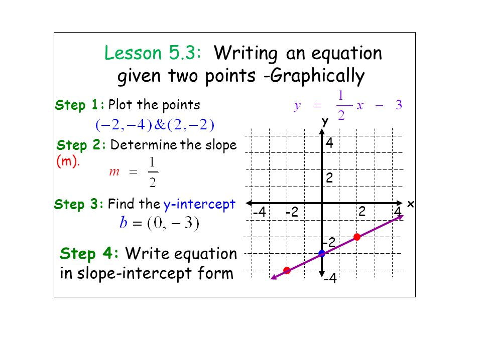 Write The Equation Of A Line Given Two Points College Paper Academic