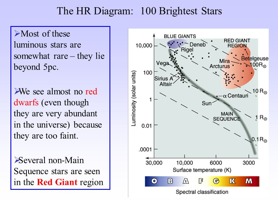 Astrophysics of life stars 2 wave characteristics wavelength the hr diagram 100 brightest stars most of these luminous stars are somewhat rare ccuart Gallery
