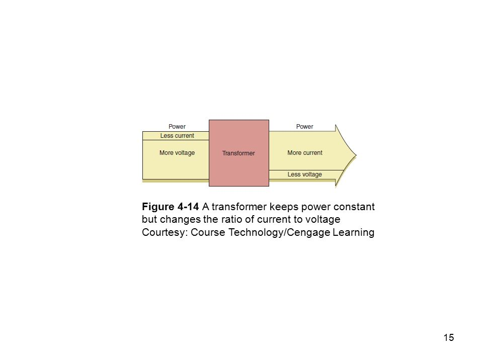 1 Managing and Maintaining a PC Form Factors, Power Supplies, and ...