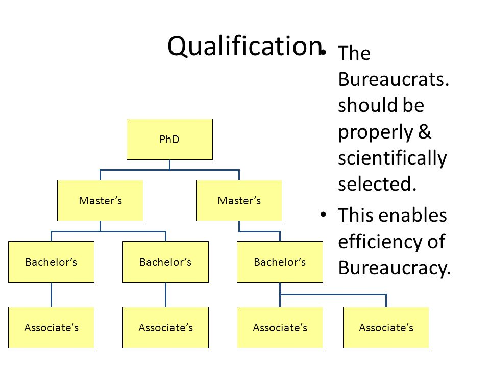 Qualification The Bureaucrats. should be properly & scientifically selected.