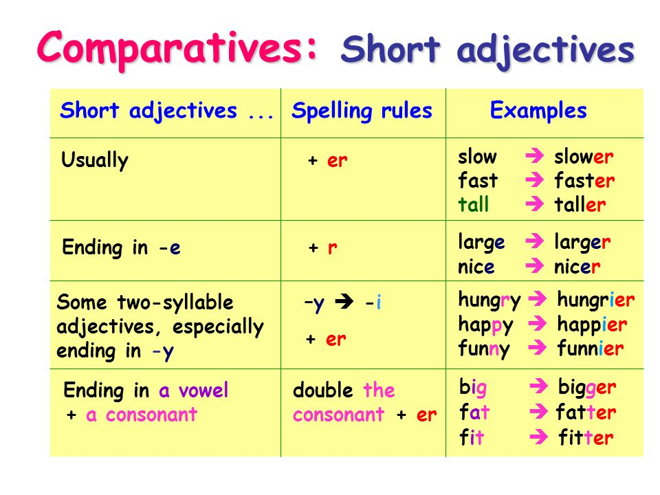 Resultado de imagen de comparatives and superlatives short adjectives