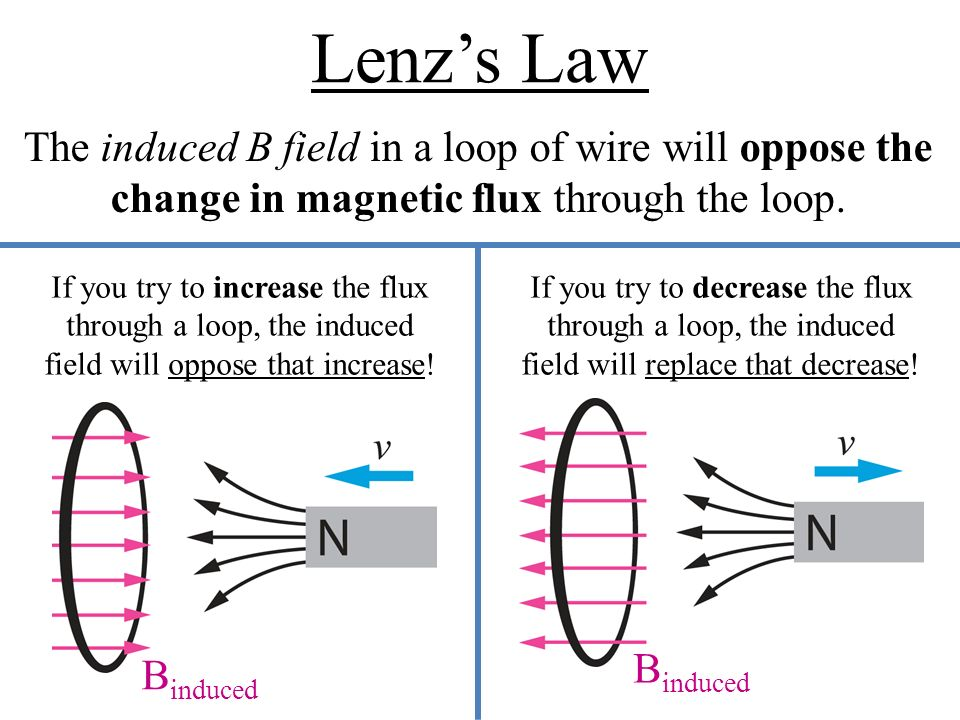 Lenz Law: Introduction and application| Physics| Class 11