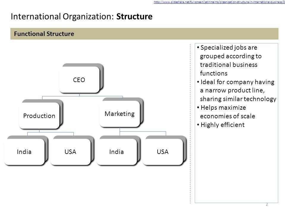 Business plan organizational structure