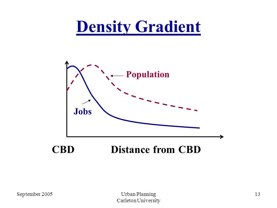 September 2005Urban Planning Carleton University 13 Density Gradient Jobs Population CBDDistance from CBD