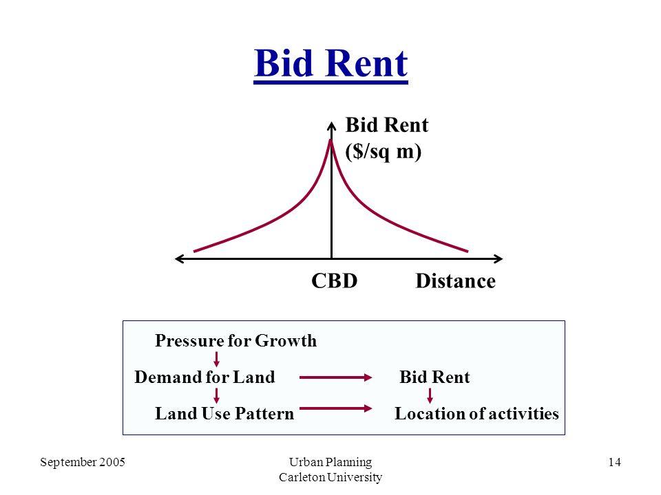 September 2005Urban Planning Carleton University 14 Bid Rent Bid Rent ($/sq m) CBDDistance Pressure for Growth Demand for Land Land Use Pattern Bid Rent Location of activities