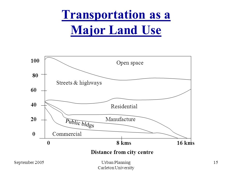 September 2005Urban Planning Carleton University 15 Transportation as a Major Land Use 100 80 60 40 20 0 Open space Streets & highways Residential Manufacture Public bldgs Commercial 0 Distance from city centre 8 kms16 kms
