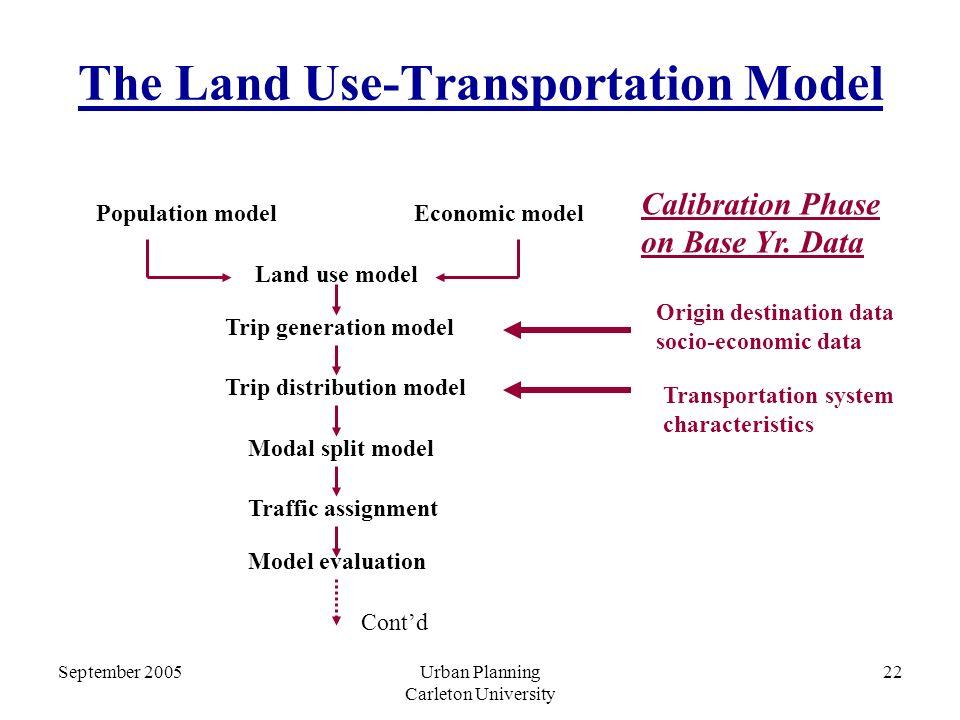 September 2005Urban Planning Carleton University 22 The Land Use-Transportation Model Population modelEconomic model Land use model Trip generation model Trip distribution model Modal split model Traffic assignment Model evaluation Calibration Phase on Base Yr.