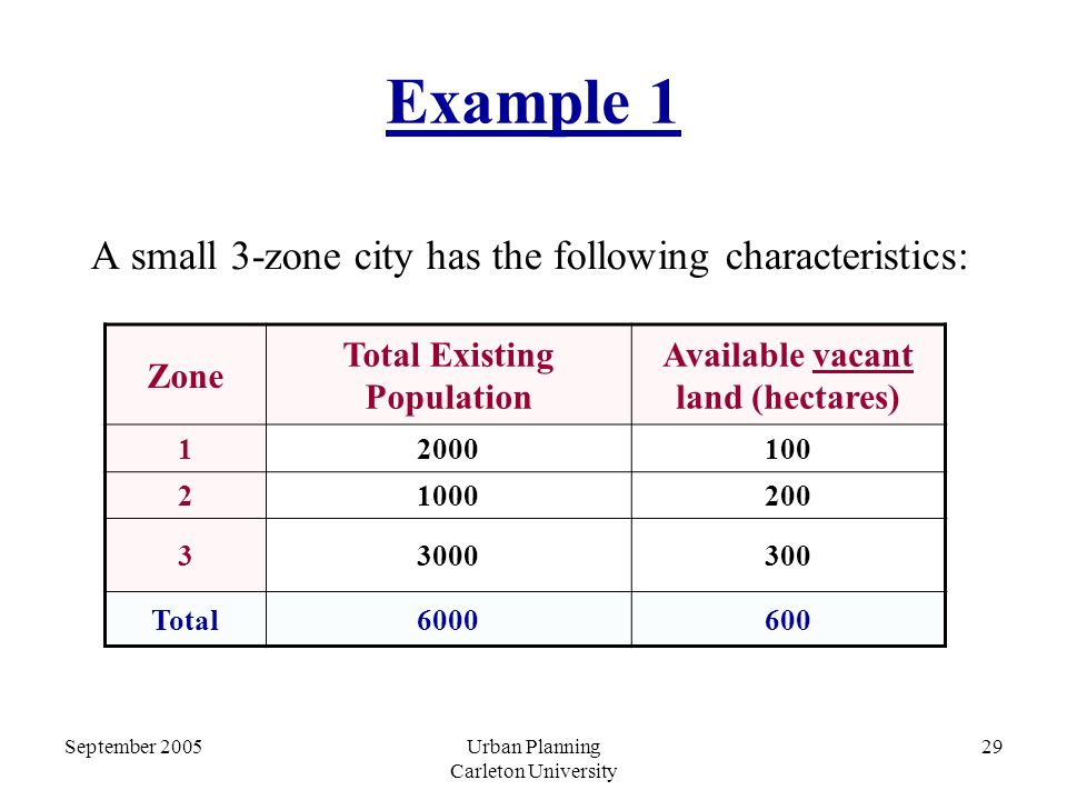 September 2005Urban Planning Carleton University 29 Example 1 A small 3-zone city has the following characteristics: Zone Total Existing Population Available vacant land (hectares) 12000100 21000200 33000300 Total6000600