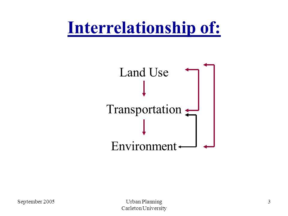 September 2005Urban Planning Carleton University 3 Interrelationship of: Land Use Transportation Environment