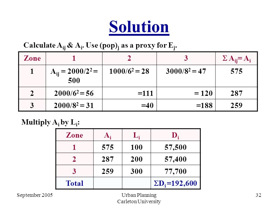 September 2005Urban Planning Carleton University 32 Solution Zone123  A ij = A i 1A ij = 2000/2 2 = 500 1000/6 2 = 283000/8 2 = 47575 22000/6 2 = 56=111= 120287 32000/8 2 = 31=40=188259 j ZoneAiAi LiLi DiDi 157510057,500 228720057,400 325930077,700 Total  D i =192,600 Multiply A i by L i : Calculate A ij & A i.