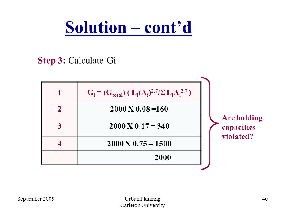 September 2005Urban Planning Carleton University 40 Solution – cont'd Step 3: Calculate Gi i G i = (G total ) ( L i (A i ) 2.7 /  L i A i 2.7 ) 22000 X 0.08 =160 32000 X 0.17 = 340 42000 X 0.75 = 1500 2000 Are holding capacities violated
