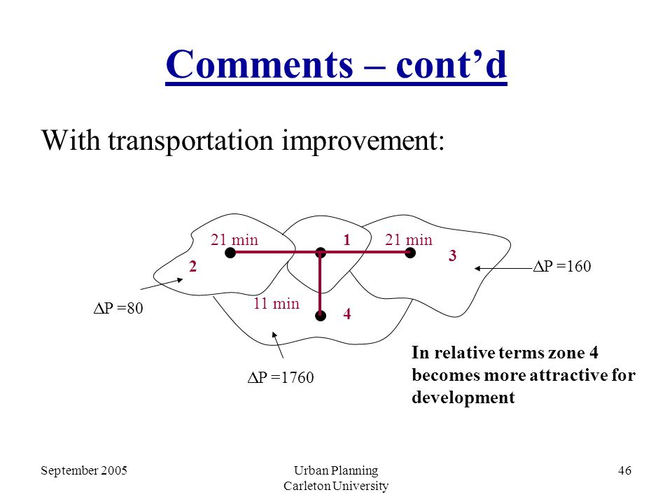 September 2005Urban Planning Carleton University 46 Comments – cont'd With transportation improvement: 2 1 3 4 11 min 21 min  P =80  P =160  P =1760 In relative terms zone 4 becomes more attractive for development