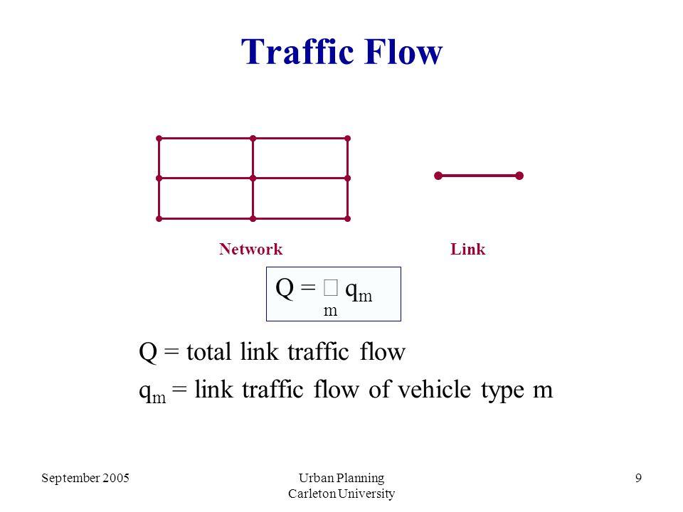 September 2005Urban Planning Carleton University 9 Traffic Flow Q =  q m m Q = total link traffic flow q m = link traffic flow of vehicle type m NetworkLink